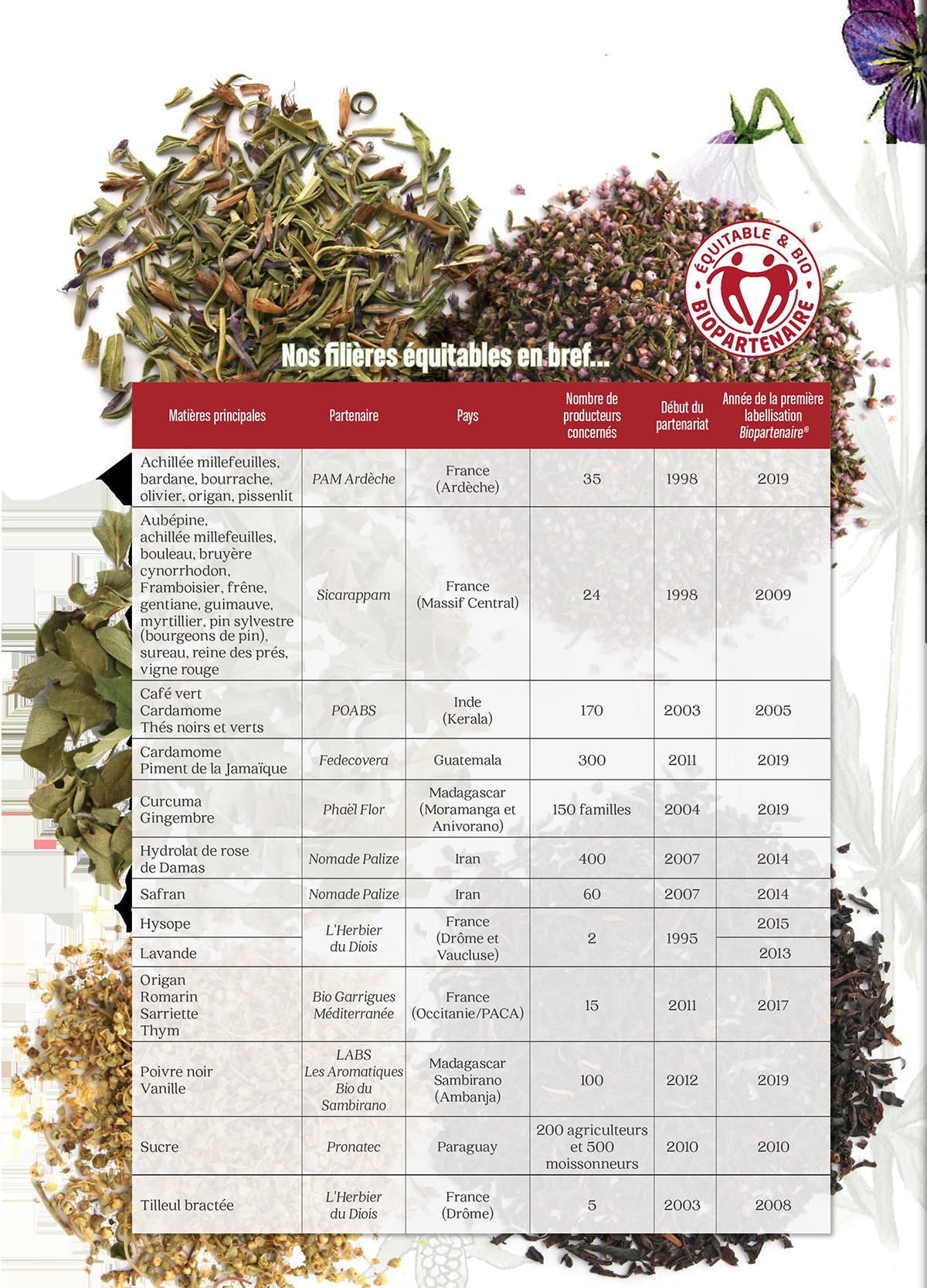 Tableau Filières Biopartenaire Bio et Commerce équitable