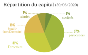 Répartition Capital Arcadie 2020