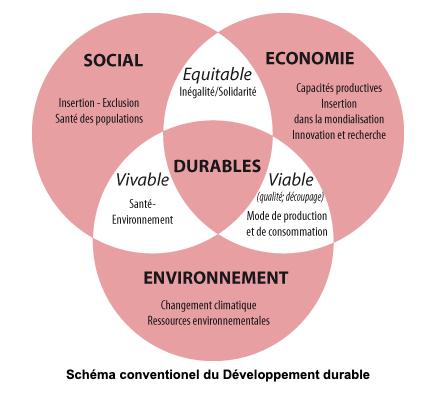 Schema developpement durable